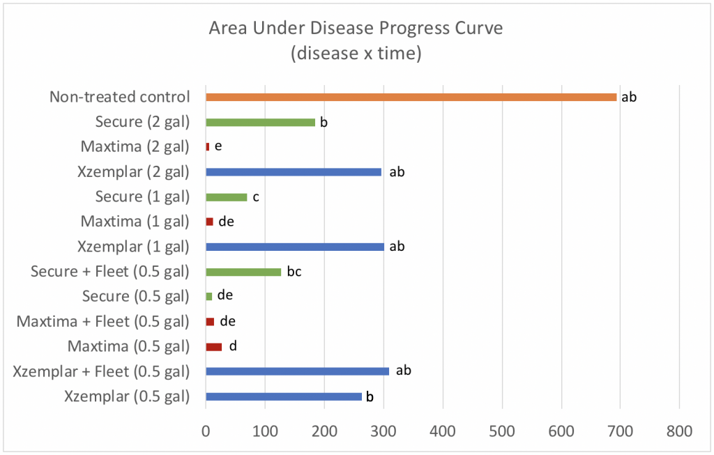 Progress curve chart image