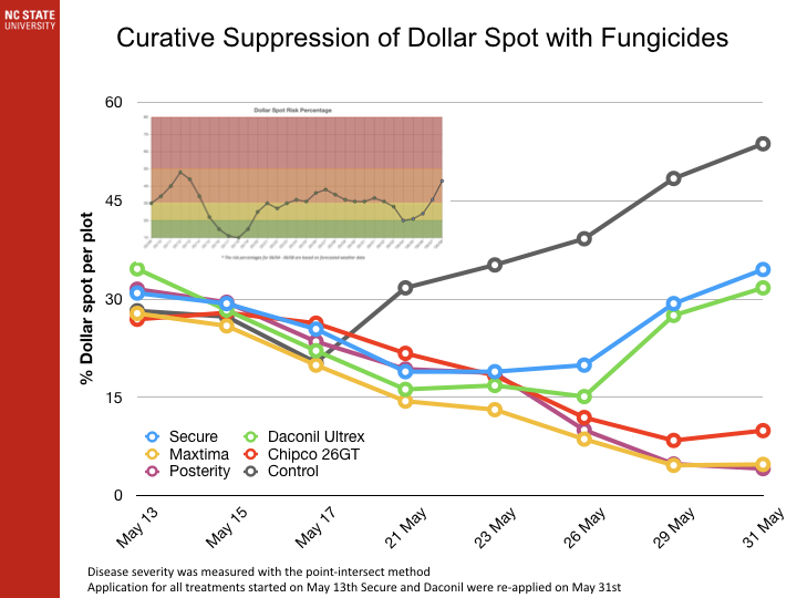 Curative Suppression of Dollar Spot with Fungicides