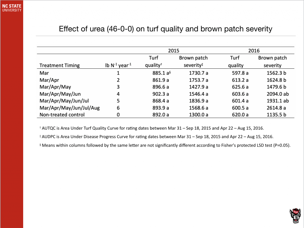 Effect of Urea (40-0-0) on turf quality and brown patch severity