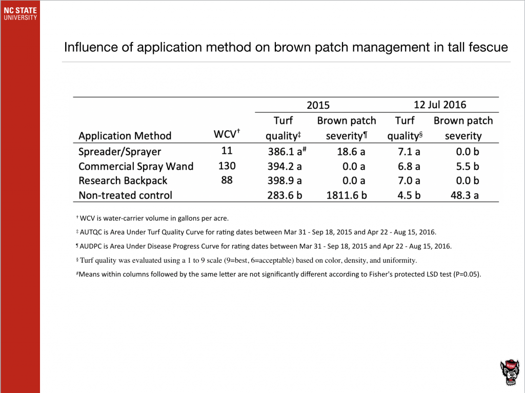 Influence of application method on brown patch management