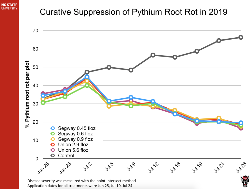 Curative Suppression of Pythium Root Rot in 2019