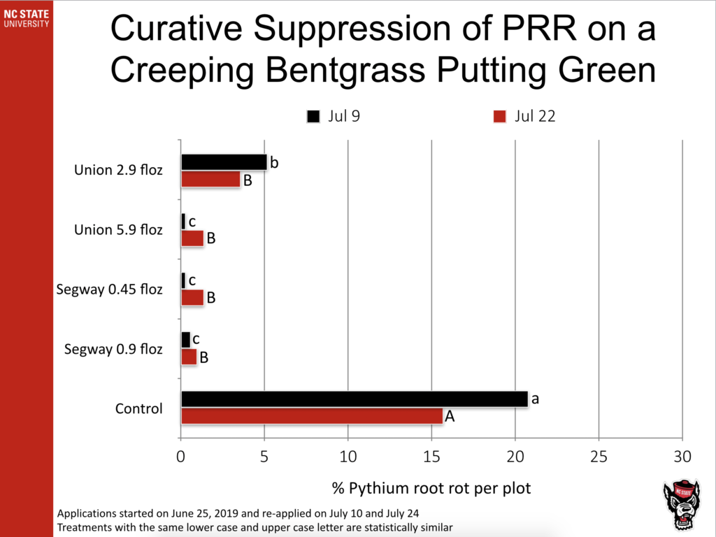 Curative Suppression of PRR on a Creeping Bentgrass Putting Green