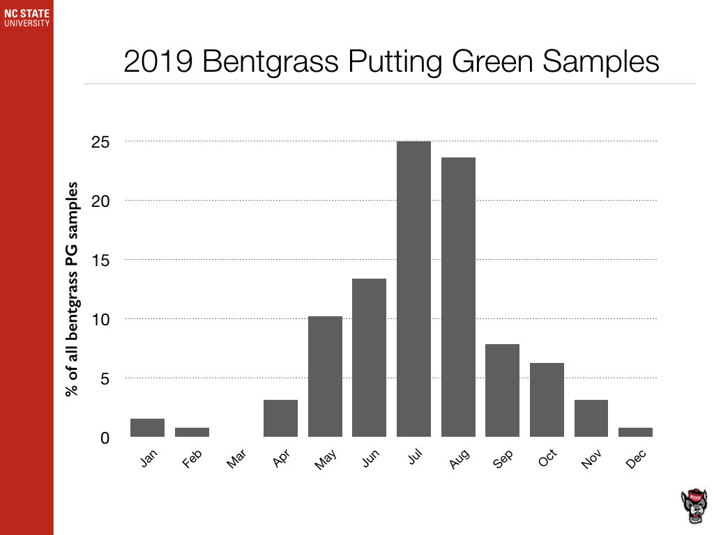 2019 Bentgrass Putting Green Samples chart image