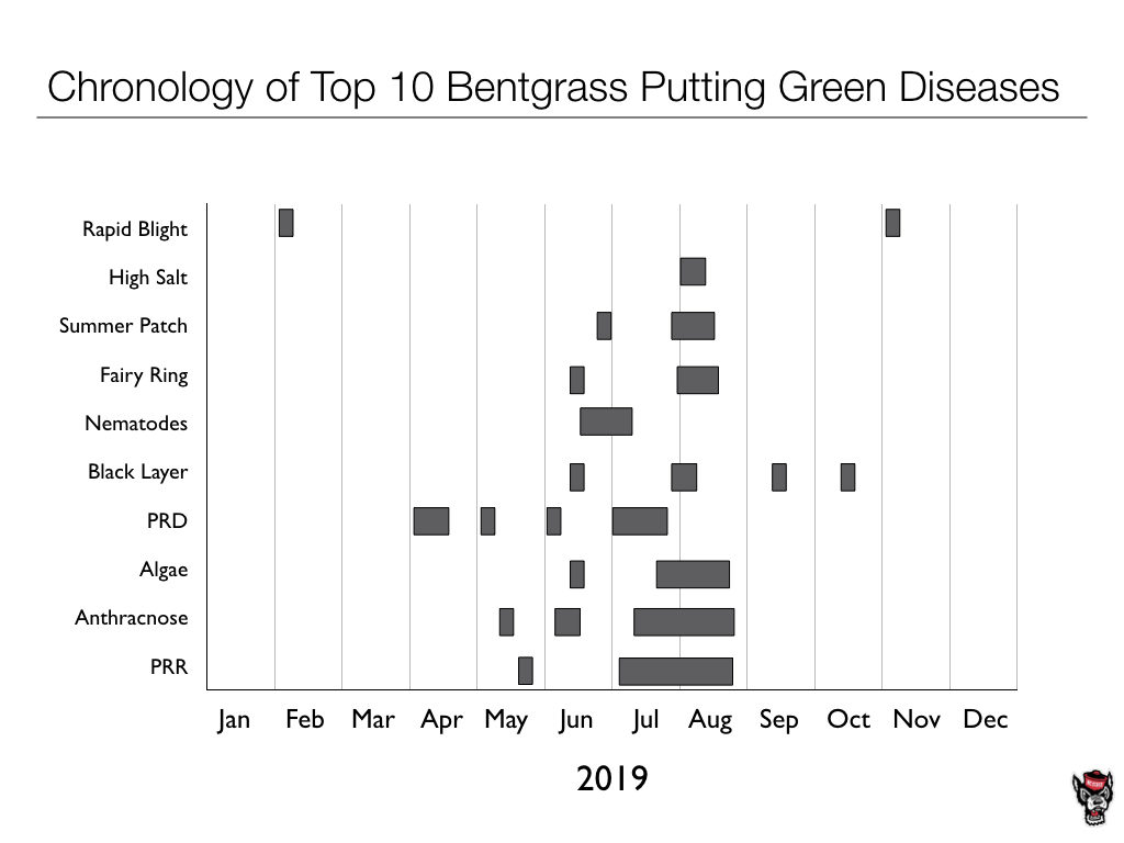 Bentgrass Putting Green Diseases chart image