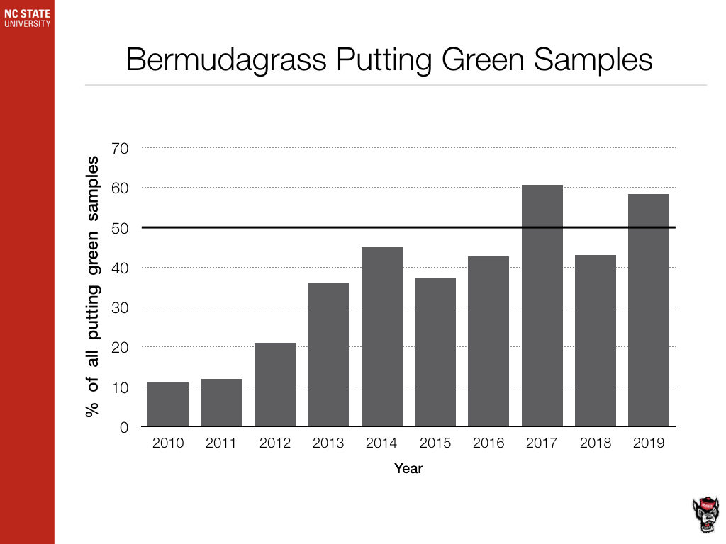 Bentgrass Putting Green Samples chart image