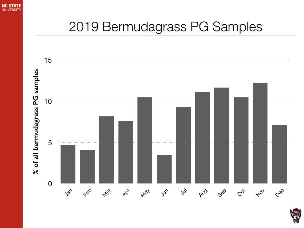 Bermudagrass PG Samples chart image