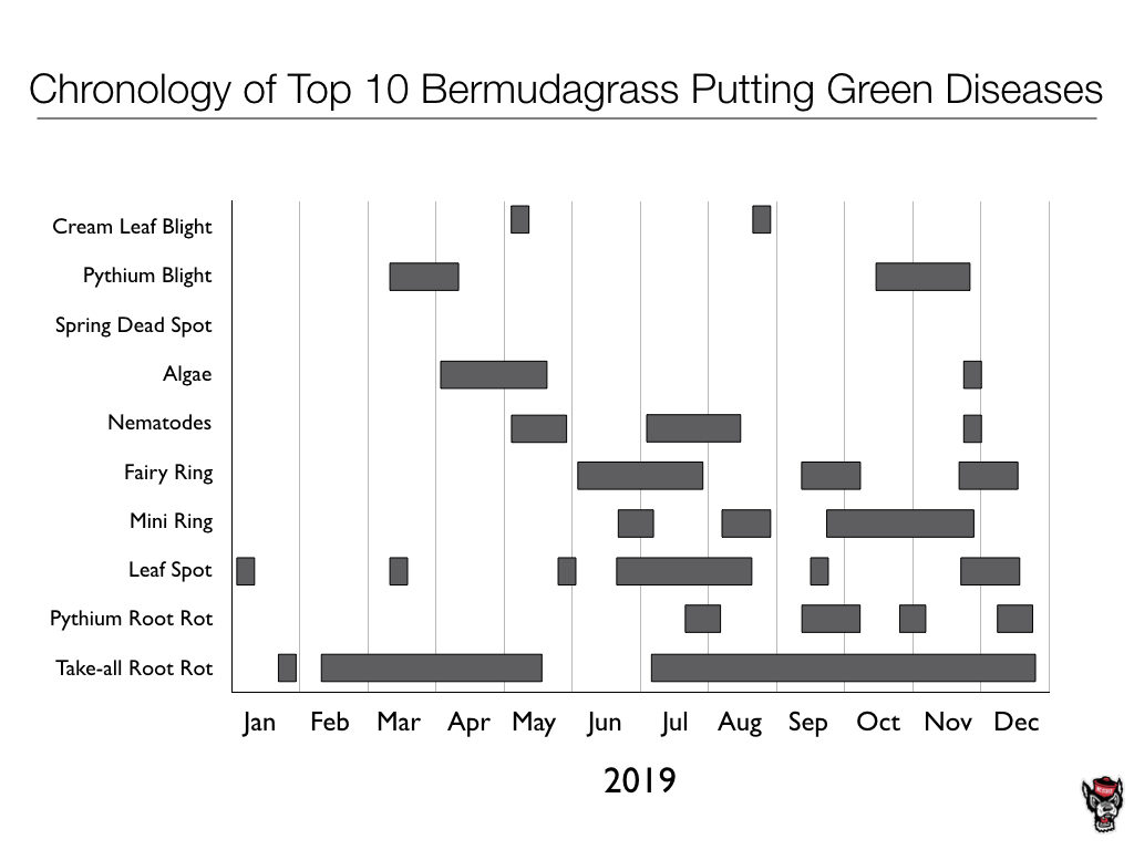 Top 10 Bermudagrass Putting Green Diseases chart image