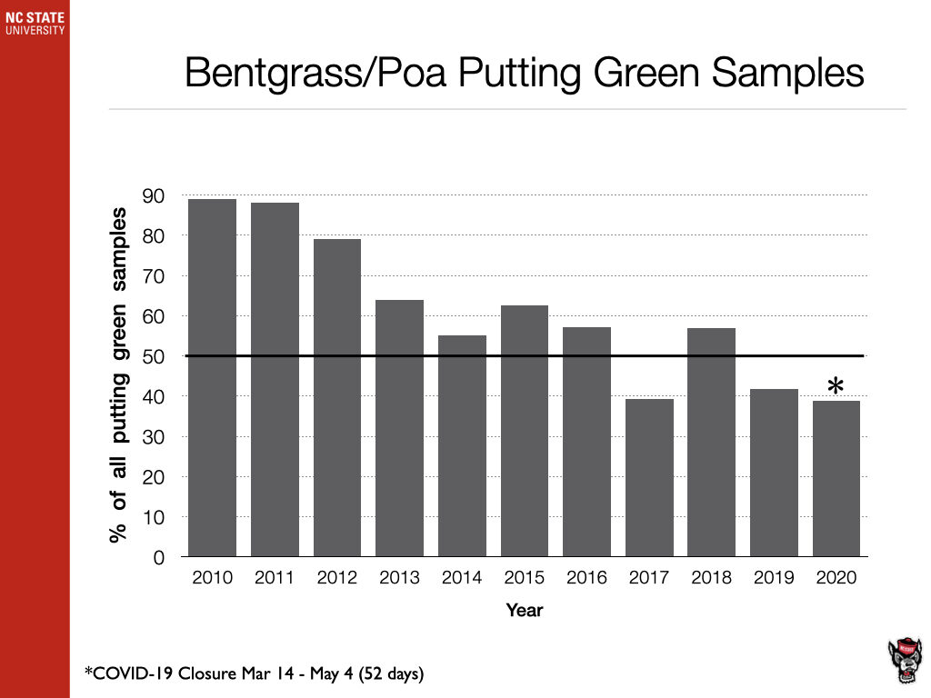 Bentgrass/Poa Putting Green Samples chart image