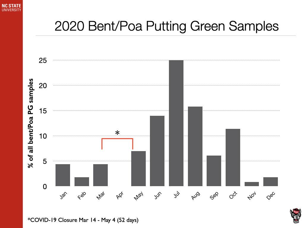 2020 Bentgrass/Poa Putting Green Samples chart image