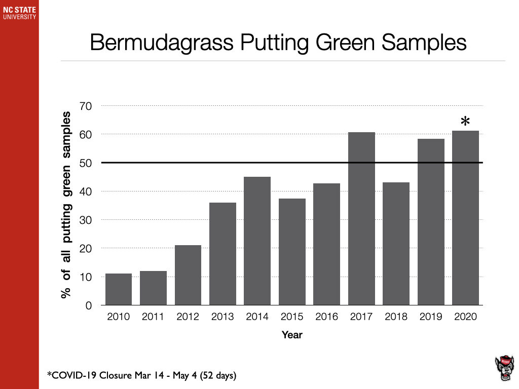 Bermudagrass Putting Green Samples chart image