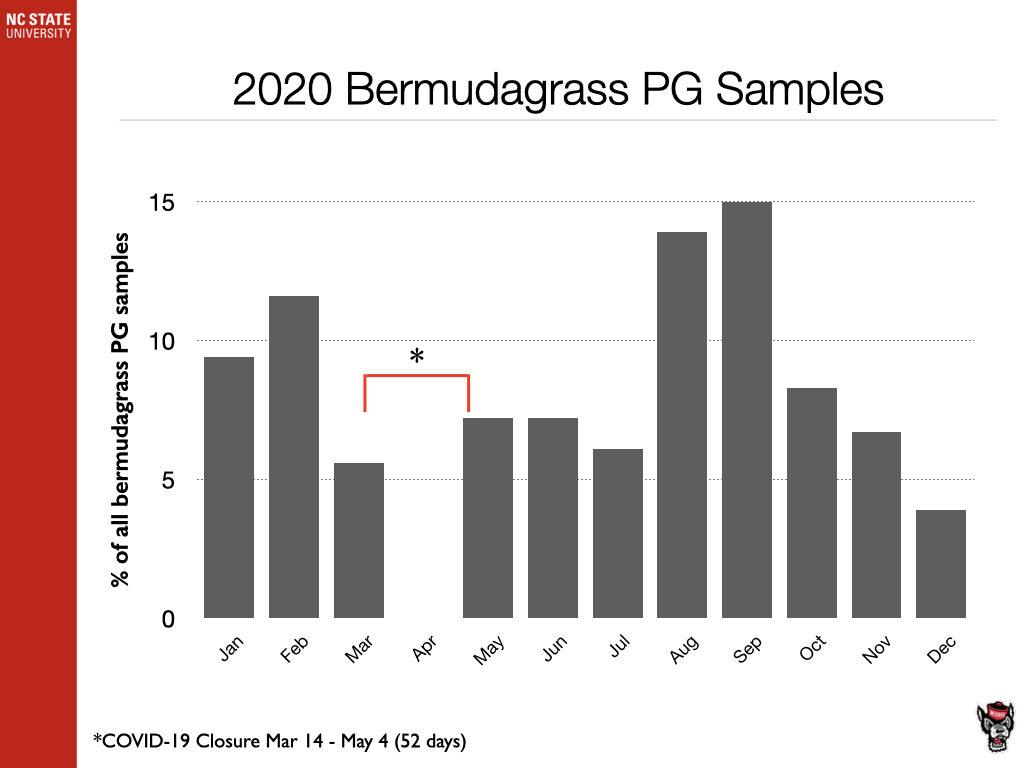 2020 PG Samples chart image