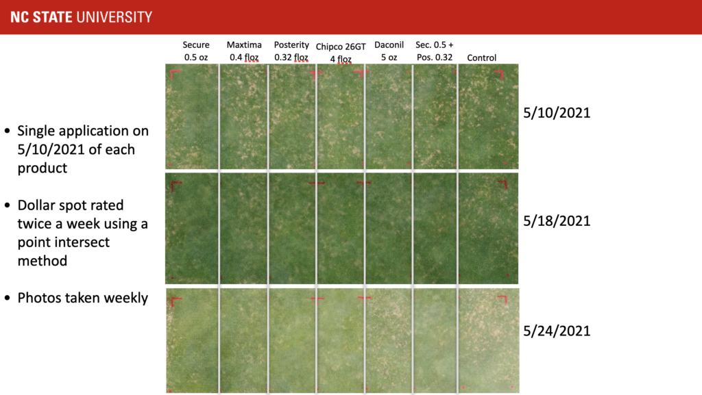 Dollar spot suppression over time chart